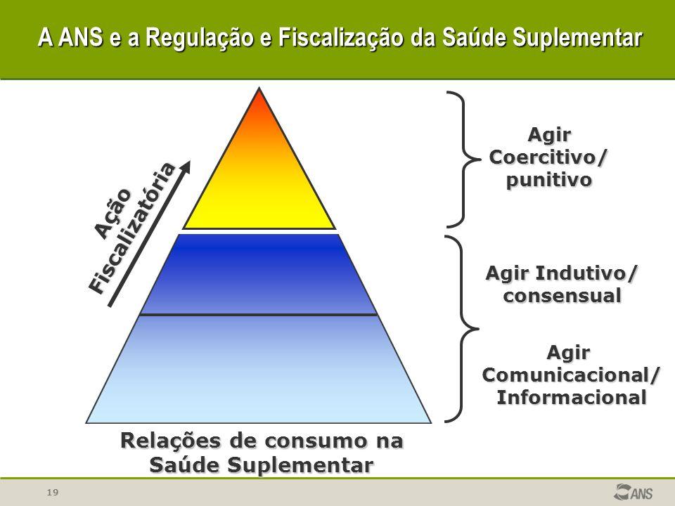 19 Relações de consumo na Saúde Suplementar Agir Indutivo/ consensual AgirCoercitivo/punitivo Ação AçãoFiscalizatória AgirComunicacional/Informacional