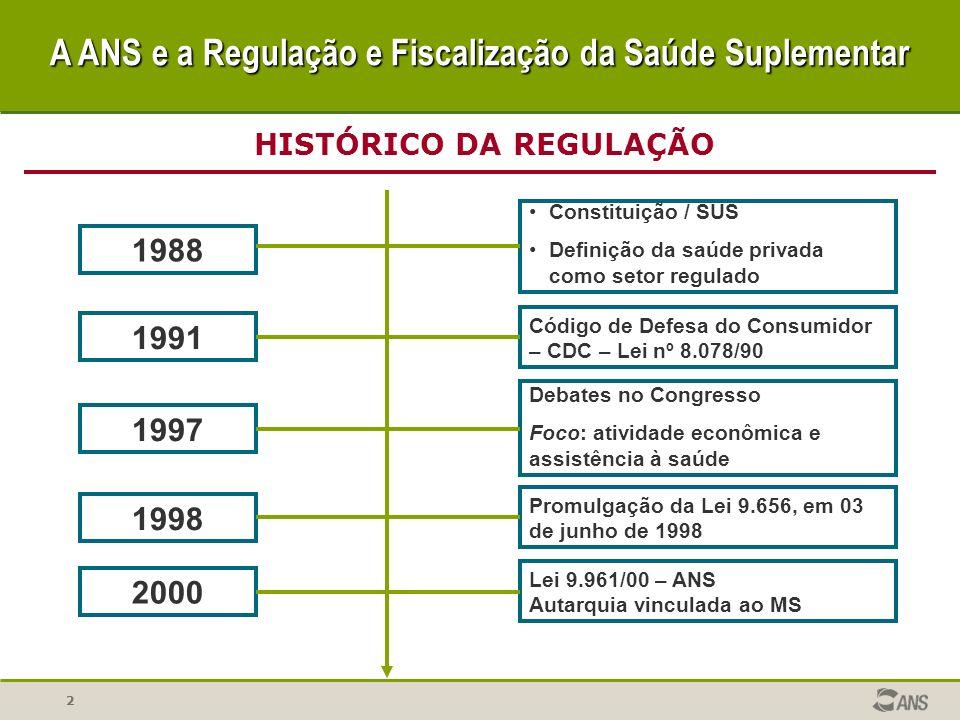22 1988 1991 1998 2000 1997 Constituição / SUS Definição da saúde privada como setor regulado Código de Defesa do Consumidor – CDC – Lei nº 8.078/90 D