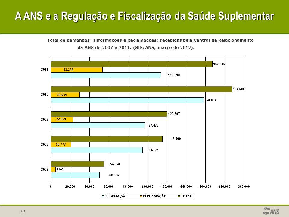 23 Total de demandas (Informações e Reclamações) recebidas pela Central de Relacionamento da ANS de 2007 a 2011. (SIF/ANS, março de 2012). A ANS e a R