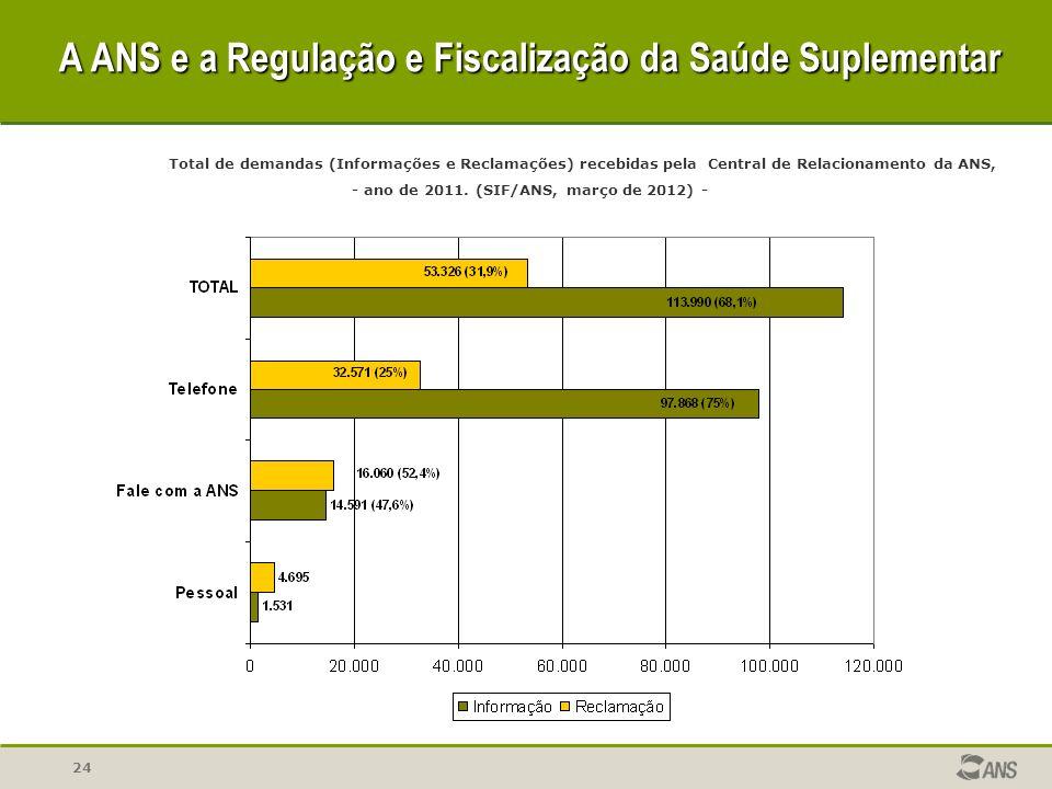 24 Total de demandas (Informações e Reclamações) recebidas pela Central de Relacionamento da ANS, - ano de 2011. (SIF/ANS, março de 2012) - A ANS e a