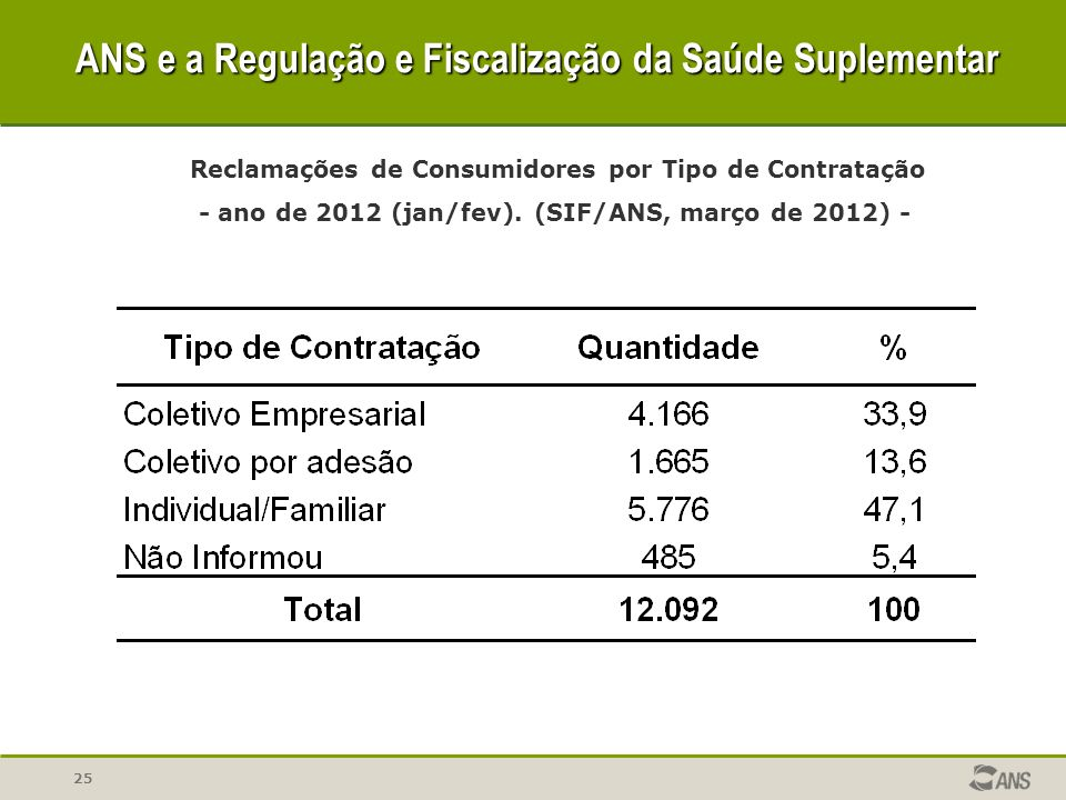 25 Reclamações de Consumidores por Tipo de Contratação - ano de 2012 (jan/fev). (SIF/ANS, março de 2012) - ANS e a Regulação e Fiscalização da Saúde S