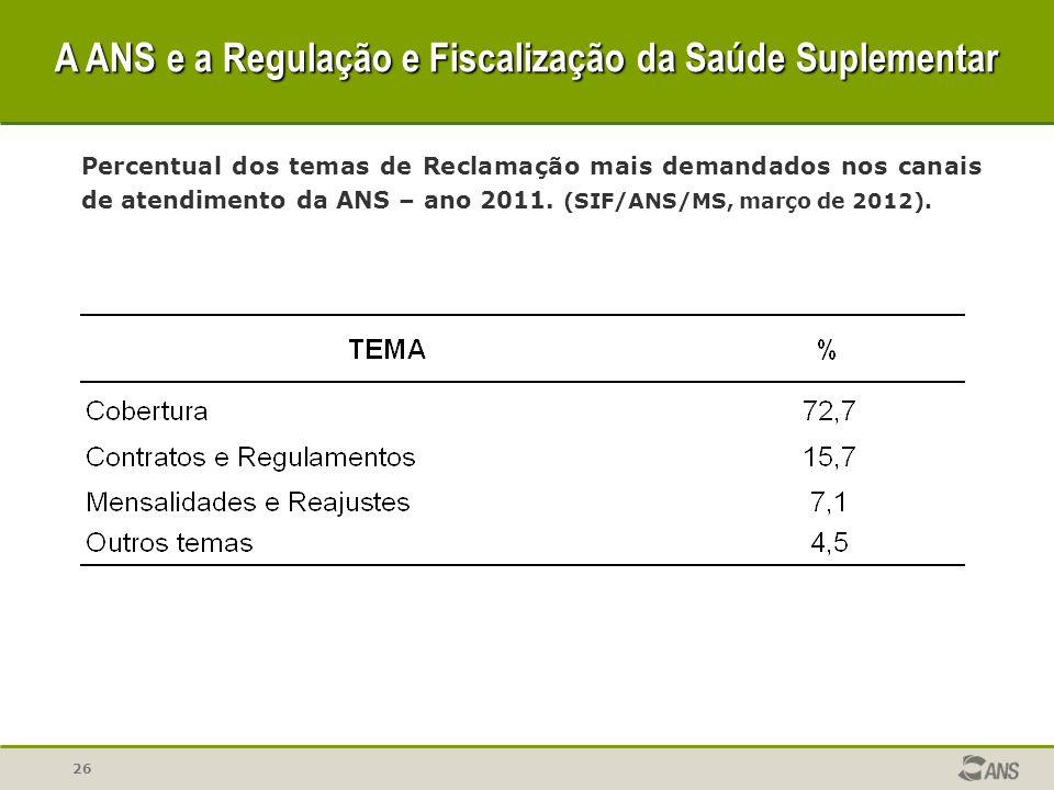 26 Percentual dos temas de Reclamação mais demandados nos canais de atendimento da ANS – ano 2011. (SIF/ANS/MS, março de 2012). A ANS e a Regulação e