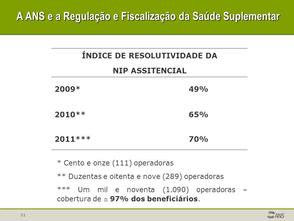31 ÍNDICE DE RESOLUTIVIDADE DA NIP ASSITENCIAL 2009*49% 2010**65% 2011***70% * Cento e onze (111) operadoras ** Duzentas e oitenta e nove (289) operad