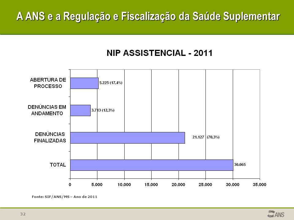 32 Fonte: SIF/ANS/MS – Ano de 2011 A ANS e a Regulação e Fiscalização da Saúde Suplementar A ANS e a Regulação e Fiscalização da Saúde Suplementar