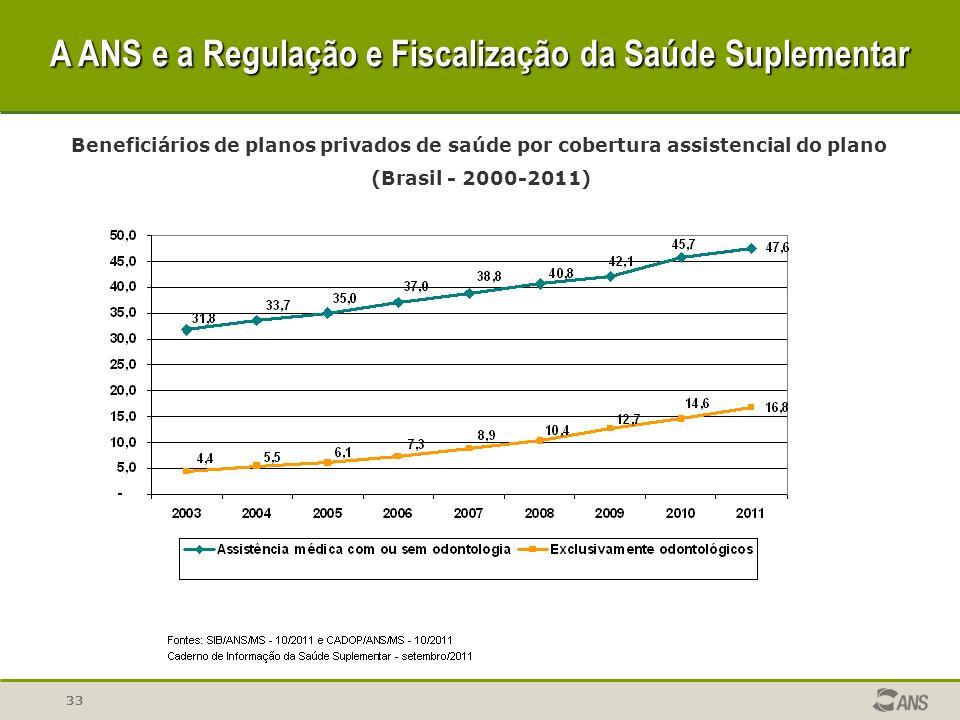 33 Beneficiários de planos privados de saúde por cobertura assistencial do plano (Brasil - 2000-2011) A ANS e a Regulação e Fiscalização da Saúde Supl