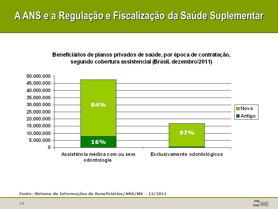 34 Fonte: Sistema de Informações de Beneficiários/ANS/MS - 12/2011 84% 16% 97% A ANS e a Regulação e Fiscalização da Saúde Suplementar