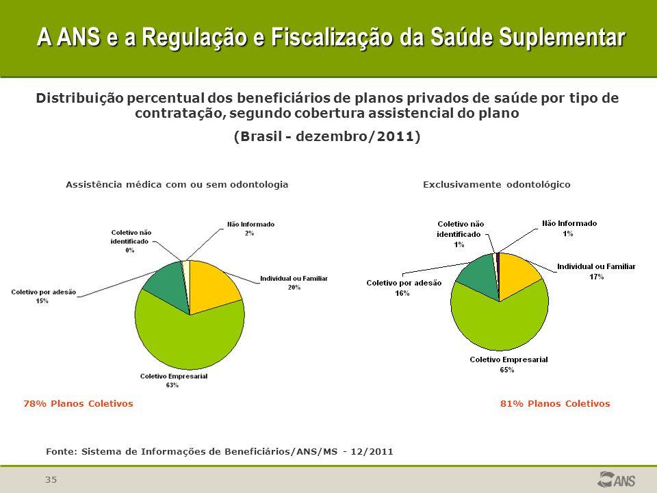 35 Distribuição percentual dos beneficiários de planos privados de saúde por tipo de contratação, segundo cobertura assistencial do plano (Brasil - de