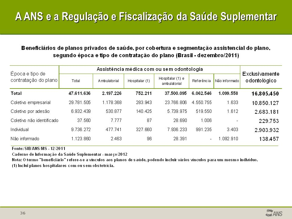 36 A ANS e a Regulação e Fiscalização da Saúde Suplementar