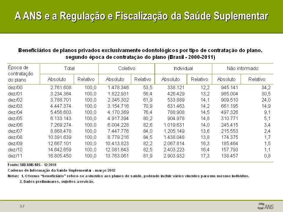 37 A ANS e a Regulação e Fiscalização da Saúde Suplementar