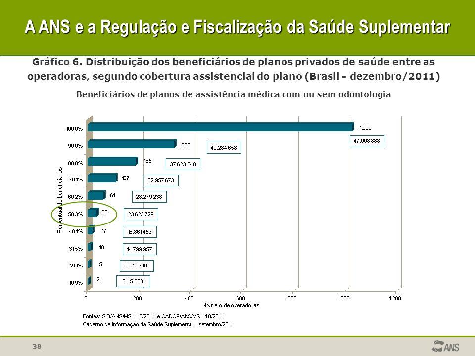 38 Gráfico 6. Distribuição dos beneficiários de planos privados de saúde entre as operadoras, segundo cobertura assistencial do plano (Brasil - dezemb