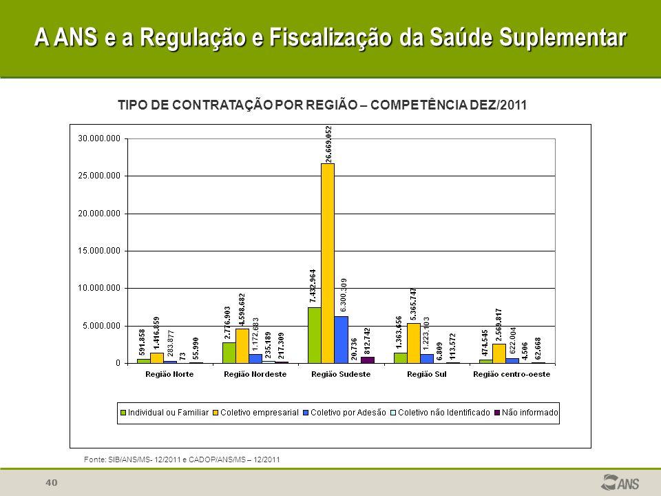 40 A ANS e a Regulação e Fiscalização da Saúde Suplementar TIPO DE CONTRATAÇÃO POR REGIÃO – COMPETÊNCIA DEZ/2011 Fonte: SIB/ANS/MS- 12/2011 e CADOP/AN