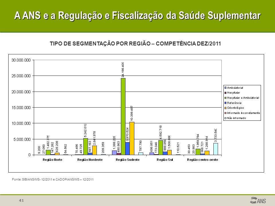 41 A ANS e a Regulação e Fiscalização da Saúde Suplementar TIPO DE SEGMENTAÇÃO POR REGIÃO – COMPETÊNCIA DEZ/2011 Fonte: SIB/ANS/MS- 12/2011 e CADOP/AN