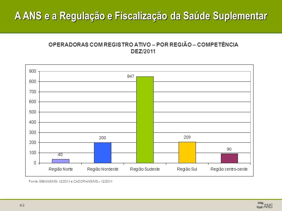 42 A ANS e a Regulação e Fiscalização da Saúde Suplementar OPERADORAS COM REGISTRO ATIVO – POR REGIÃO – COMPETÊNCIA DEZ/2011 Fonte: SIB/ANS/MS- 12/201
