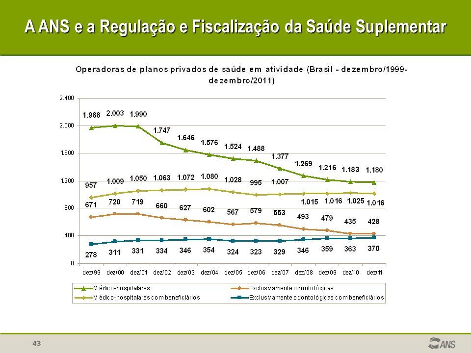 43 A ANS e a Regulação e Fiscalização da Saúde Suplementar