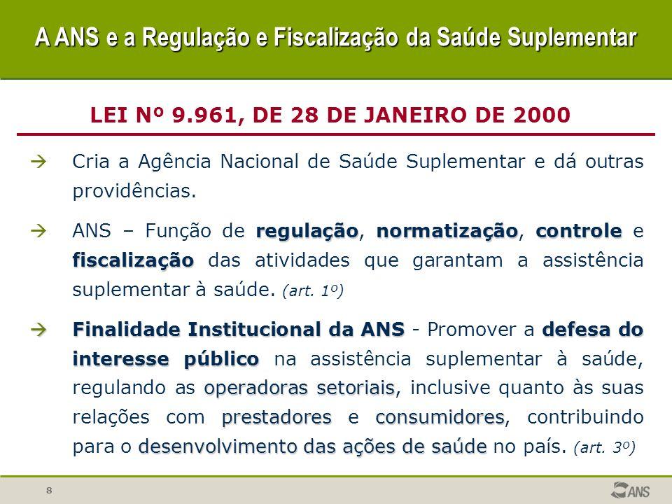 88 Cria a Agência Nacional de Saúde Suplementar e dá outras providências. regulaçãonormatizaçãocontrole fiscalização ANS – Função de regulação, normat