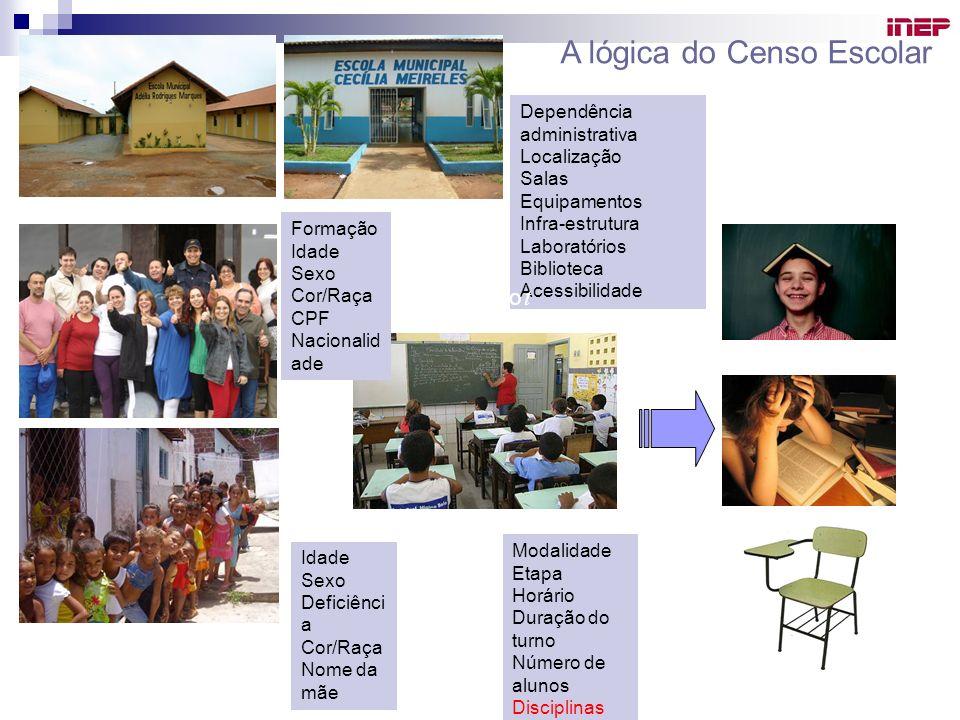 A lógica do Censo Escolar Dependência administrativa Localização Salas Equipamentos Infra-estrutura Laboratórios Biblioteca Acessibilidade Formação Id
