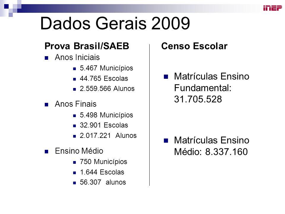 Dados Gerais 2009 Prova Brasil/SAEB Anos Iniciais 5.467 Municípios 44.765 Escolas 2.559.566 Alunos Anos Finais 5.498 Municípios 32.901 Escolas 2.017.2