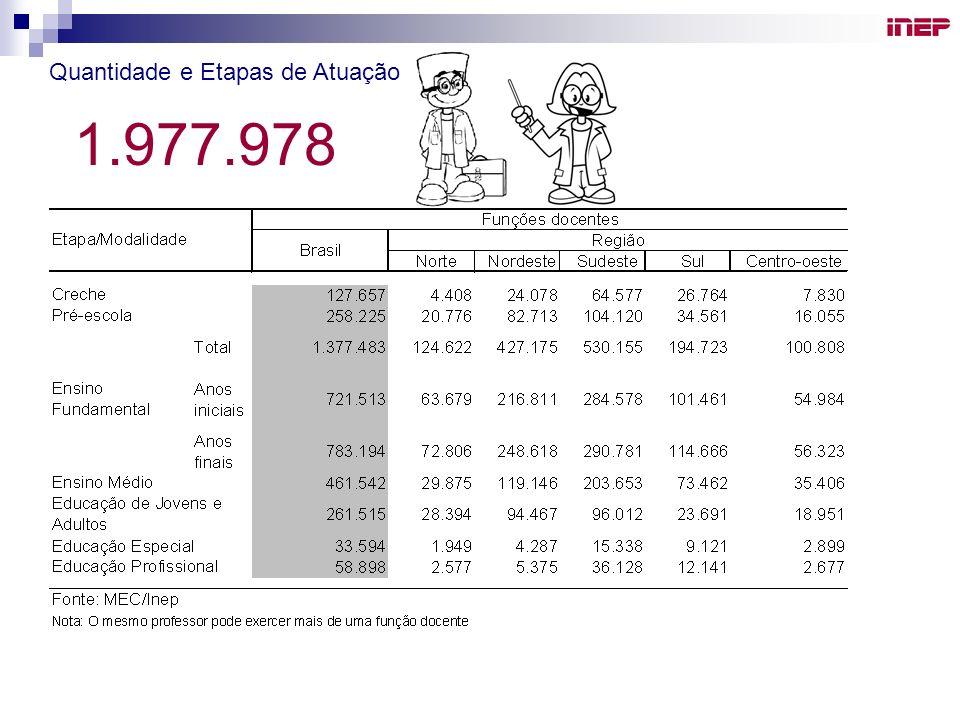Quantidade e Etapas de Atuação 1.977.978