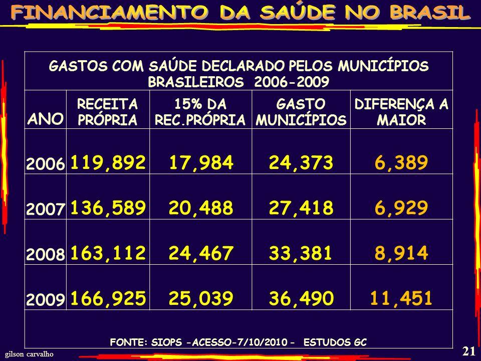 gilson carvalho 20 GASTOS MUNICIPAIS COM SAÚDE – RECURSOS PRÓPRIOS - 2000-2009 Ano VALORES R$ BI % DE RECURSOS PRÓPRIOS 20007,370 13,2 20019,290 14,4