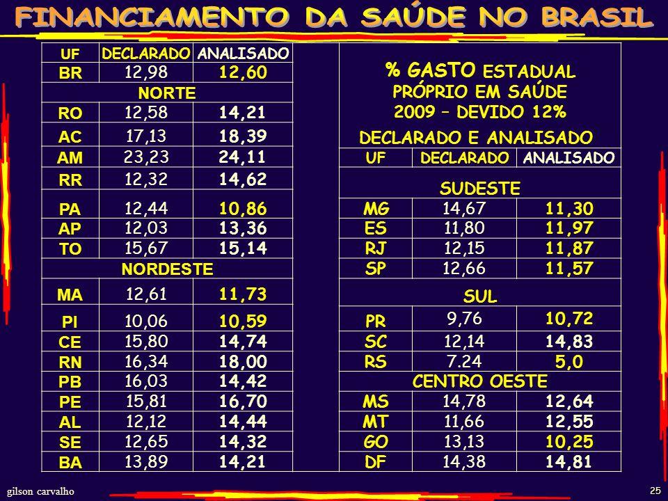 gilson carvalho 24 DÉBITO DOS ESTADOS - EC-29 – 2000-2009 ANONº ESTADOS DESCUMPRIRAM EC-29 VAL. CORRENTES R$BI VAL. CORRIGIDOS IGPM-12/10 R$BI 2000110