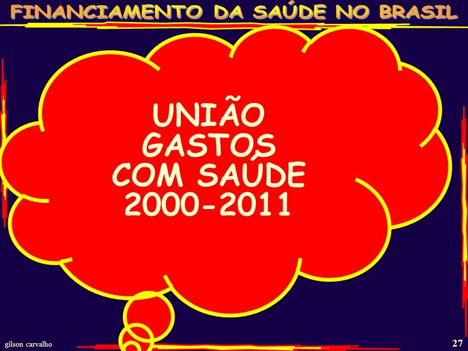 gilson carvalho 26 GASTOS PÚBLICOS SAÚDE - BRASIL 2002 - 2010 Ano FEDERALESTADUALMUNICIPALTOTAL 2002 24,7410,2812,0347,04 2003 27,1812,1413,7753,09 20
