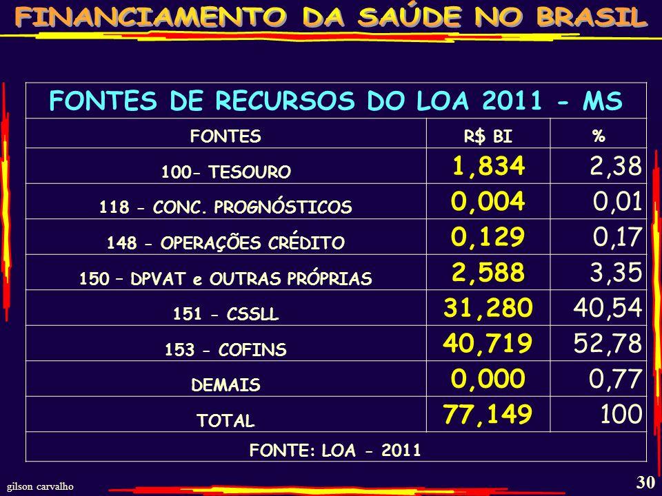 gilson carvalho 29 VARIAÇÃO NOMINAL DO PIB - BR - 2000/2010 ANOVALOR TRIVARIAÇÃO 20001,179.482 20011,302.136 10,40 20021,477.82213,49 20031,699.94815,