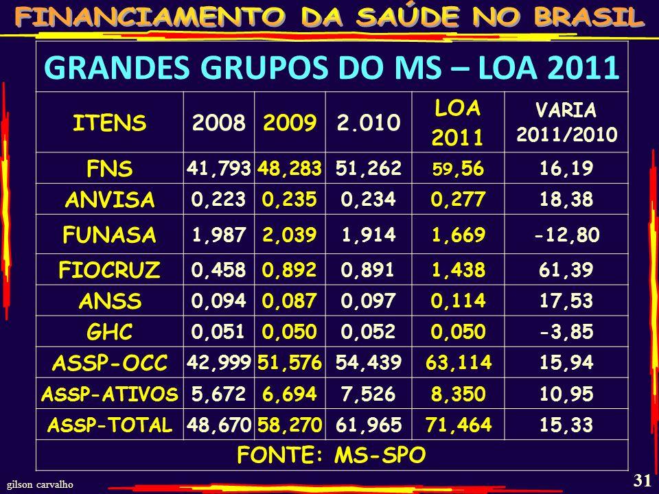gilson carvalho 30 FONTES DE RECURSOS DO LOA 2011 - MS FONTESR$ BI% 100- TESOURO 1,8342,38 118 - CONC. PROGNÓSTICOS 0,0040,01 148 - OPERAÇÕES CRÉDITO