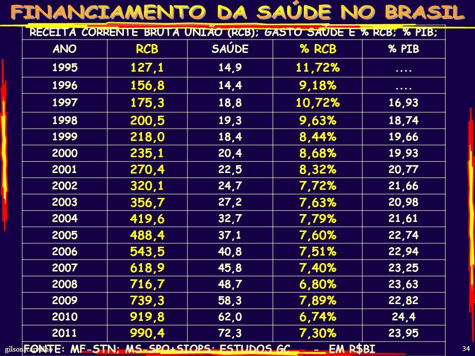gilson carvalho 33 GASTOS PC VALORES CORRIGIDOS – MS – 1995-2010 ANOGASTO R$ BIPOP. IBGEHABITANTE ANO 1995 44,86 158.874.963282 1996 41,56 161.323.169