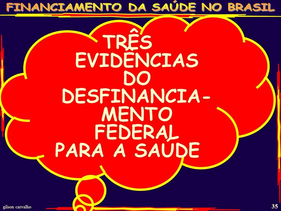 gilson carvalho 34 RECEITA CORRENTE BRUTA UNIÃO (RCB); GASTO SAÚDE E % RCB; % PIB; ANO RCB SAÚDE % RCB % PIB 1995 127,1 14,9 11,72%.... 1996 156,8 14,