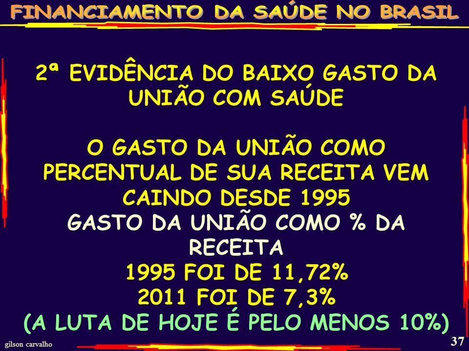 gilson carvalho 36 1ª EVIDÊNCIA DO BAIXO GASTO DA UNIÃO COM SAÚDE O GASTO DA UNIÃO POR HABITANTE CAIU INDEPENDENTE DA EC-29-2000 O GASTO DA UNIÃO POR