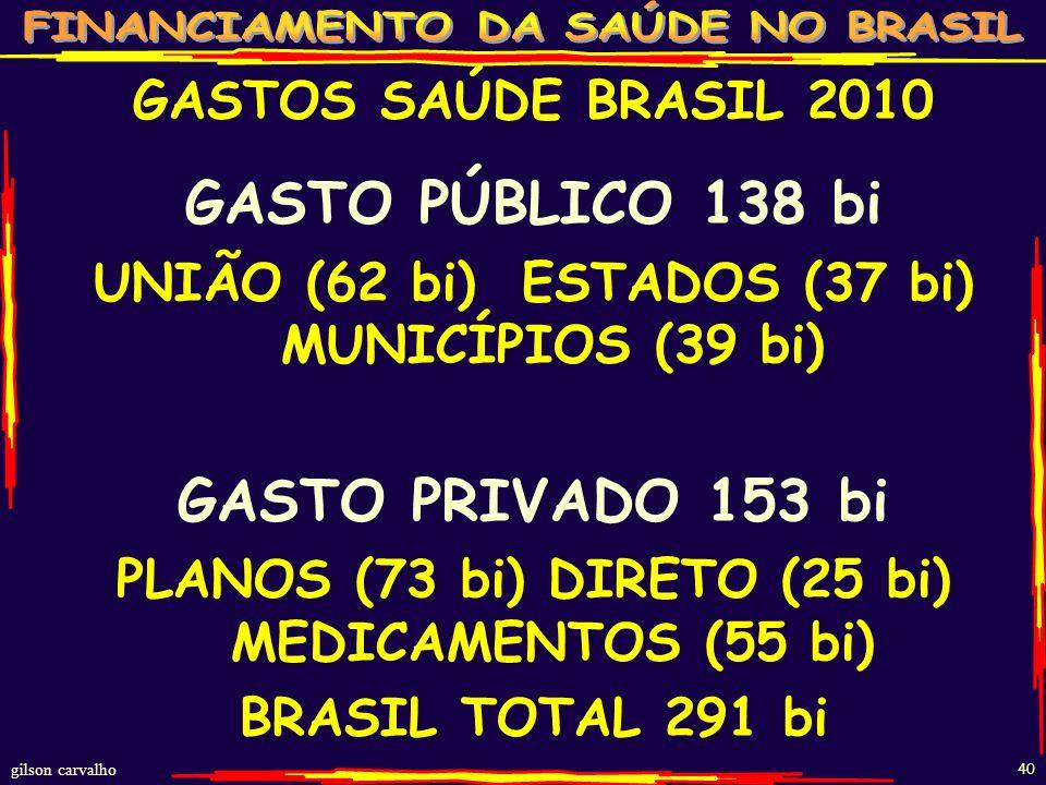 gilson carvalho 39 ESTIMATIVA GASTO SAÚDE BRASIL - 20010 FONTES R$ BI% PP% TOT%PIB FEDERAL 6245211,7 ESTADUAL 3727131,0 MUNICIPAL 3928131,1 TOTAL PÚBL