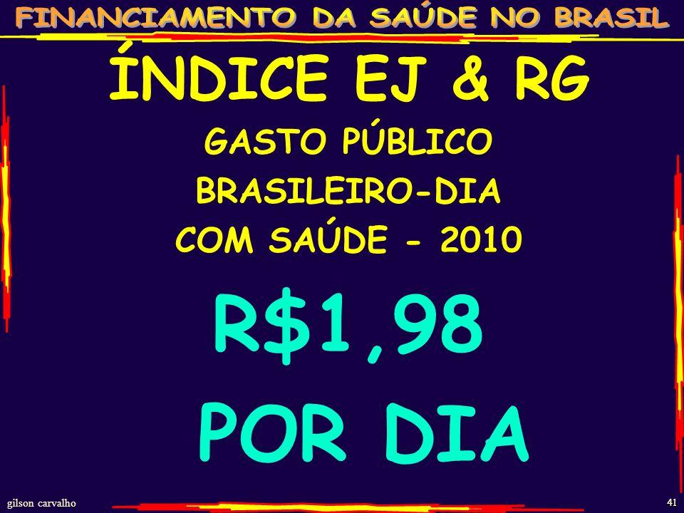 gilson carvalho 40 GASTOS SAÚDE BRASIL 2010 GASTO PÚBLICO 138 bi UNIÃO (62 bi) ESTADOS (37 bi) MUNICÍPIOS (39 bi) GASTO PRIVADO 153 bi PLANOS (73 bi)