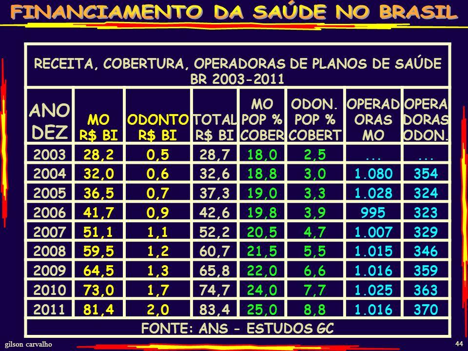 gilson carvalho 43 BENEFICIÁRIOS PLANOS SAÚDE C/S ODONTOLOGIA BR-2003-2011 ANOMED.C/S ODONTOODONTO EXCLUSIVA DEZ BENE MI CRESC. ANUALÍNDICE BENE MI CR