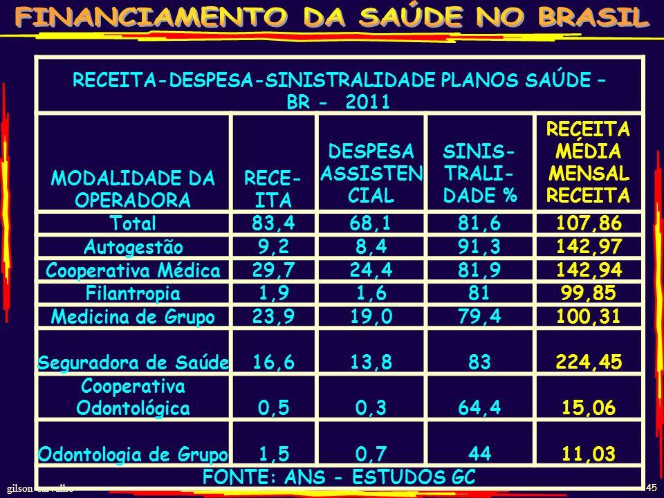 gilson carvalho 44 RECEITA, COBERTURA, OPERADORAS DE PLANOS DE SAÚDE BR 2003-2011 ANO DEZ MO R$ BI ODONTO R$ BI TOTAL R$ BI MO POP % COBER ODON. POP %