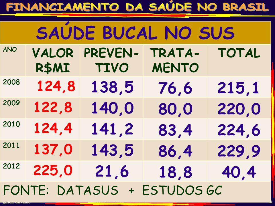 gilson carvalho 45 RECEITA-DESPESA-SINISTRALIDADE PLANOS SAÚDE – BR - 2011 MODALIDADE DA OPERADORA RECE- ITA DESPESA ASSISTEN CIAL SINIS- TRALI- DADE