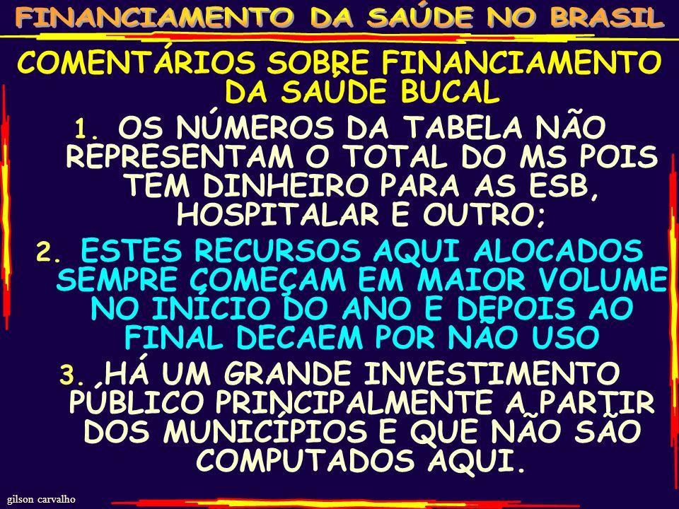 gilson carvalho 46 SAÚDE BUCAL NO SUS ANO VALOR R$MI PREVEN- TIVO TRATA- MENTO TOTAL 2008 124,8 138,5 76,6215,1 2009 122,8 140,0 80,0220,0 2010 124,4