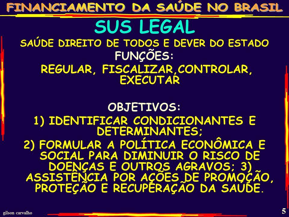gilson carvalho 5 SUS LEGAL SAÚDE DIREITO DE TODOS E DEVER DO ESTADO FUNÇÕES: REGULAR, FISCALIZAR,CONTROLAR, EXECUTAR OBJETIVOS: 1) IDENTIFICAR CONDICIONANTES E DETERMINANTES; 2) FORMULAR A POLÍTICA ECONÔMICA E SOCIAL PARA DIMINUIR O RISCO DE DOENÇAS E OUTROS AGRAVOS; 3) ASSISTÊNCIA POR AÇÕES DE PROMOÇÃO, PROTEÇÃO E RECUPERAÇÃO DA SAÚDE.