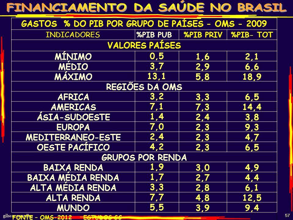 gilson carvalho 56 VOLUME DE DINHEIRO COMO % DO PIB DE OUTROS PAÍSES COM SISTEMAS UNIVERSAIS; PAÍSES SAÚDE % PIB -2009 AUSTRÁLIA 8,9 ÁUSTRIA 11,0 BÉLG