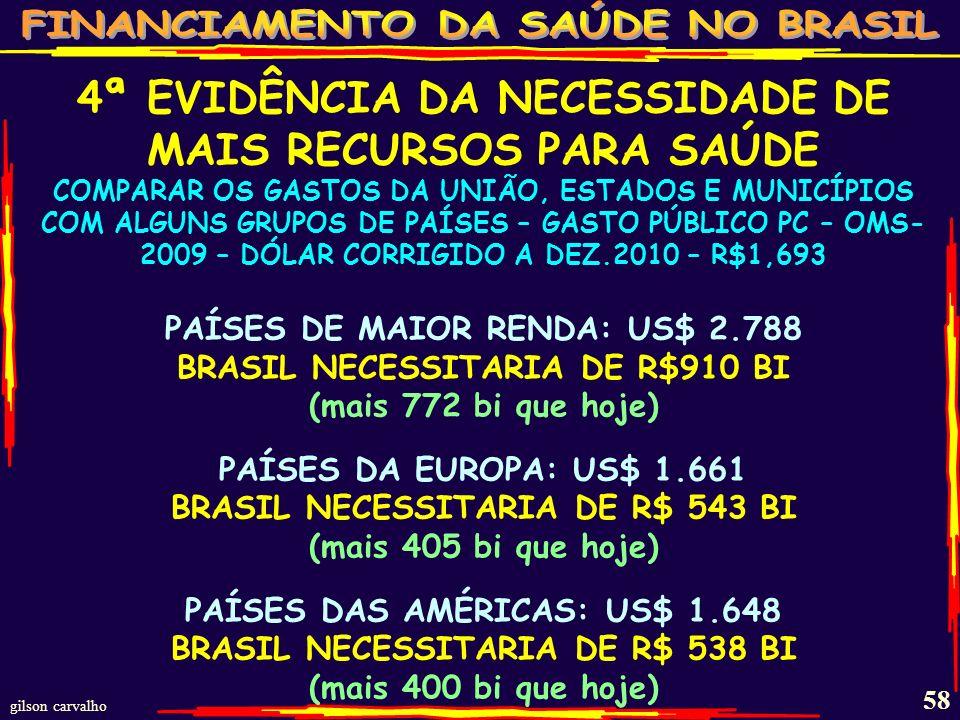 gilson carvalho 57 GASTOS % DO PIB POR GRUPO DE PAÍSES - OMS - 2009 INDICADORES%PIB PUB %PIB PRIV%PIB- TOT VALORES PAÍSES MÍNIMO 0,5 1,62,1 MÉDIO 3,7