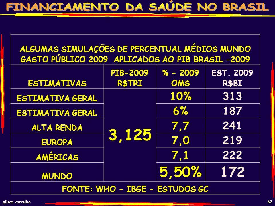 gilson carvalho 61 RESUMO ESTIMATIVAS NECESSIDADES RECURSOS PARA GARANTIR COBERTURA À SAÚDE UNIVERSAL E INTEGRAL - BRASIL-2010 COMPARADO GRUPO PAÍSES