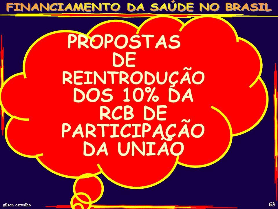 gilson carvalho 62 ALGUMAS SIMULAÇÕES DE PERCENTUAL MÉDIOS MUNDO GASTO PÚBLICO 2009 APLICADOS AO PIB BRASIL -2009 ESTIMATIVAS PIB-2009 R$TRI % - 2009