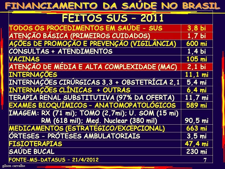 gilson carvalho 67 ESTIMATIVA DE ACRÉSCIMO DE RECURSOS DA SAÚDE SE APROVADA PROPOSTA DE 10% DA RECEITA CORRENTE BRUTA DA UNIÃO 2012 – R$ BI HIPÓTESES HIPÓTESES RECEITA TOTAL DA UNIÃO 2012 VALOR DESTINADO À SAÚDE % DA RECE ITA AUMENTO RECURSOS R$BI ORÇAMENTO DA UNIÃO EM VIGOR 1,180 trilhões 85,50 bi 7,2 % ZERO HIPÓTESE DE SE CONSEGUIR A APROVAÇÃO DOS PLP DE 10% DA RCB DA UNIÃO PARA A SAÚDE 118 BI 10 % 33,5 BI FONTE: LOA-UNIÃO-2012 - ESTUDOS GC