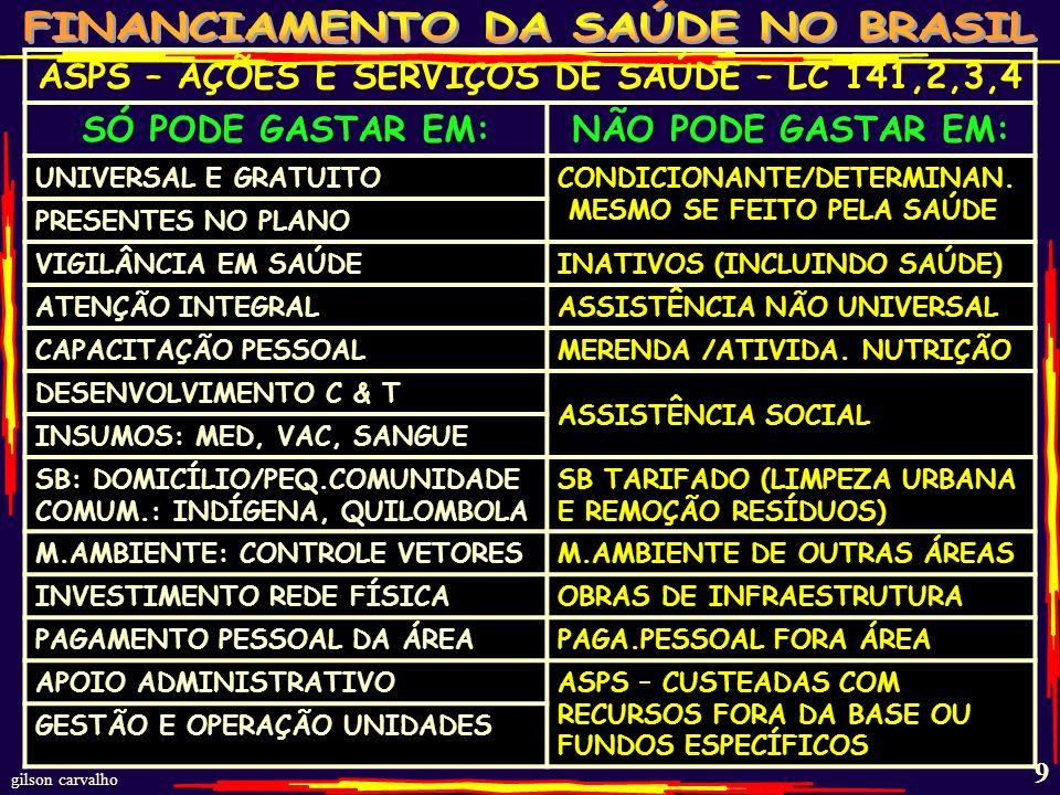 gilson carvalho 39 ESTIMATIVA GASTO SAÚDE BRASIL - 20010 FONTES R$ BI% PP% TOT%PIB FEDERAL 6245211,7 ESTADUAL 3727131,0 MUNICIPAL 3928131,1 TOTAL PÚBLICO 138100473,7 PLANOS SEGUROS 734825 2,0 GASTO DIRETO 25169 0,7 MEDICAMENTOS 553619 1,5 TOTAL PRIVADO 15310053 4,2 TOTAL BRASIL 291100 7,9 FONTE: MS/SPO; MS/SIOPS;ANS;IBGE/POF-2008 – ESTUDOS GC % PP=% PÚBLICO E PRIVADO;% TOT= TOTAL;PIB 2010 3,68 TRI;GASTO DIRETO= PESSOAS PAGANDO DIRETAMENTE OS SERVIÇOS DE SAÚDE.