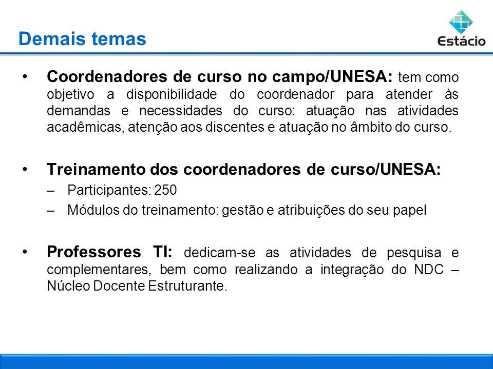 Demais temas Coordenadores de curso no campo/UNESA: tem como objetivo a disponibilidade do coordenador para atender às demandas e necessidades do curs
