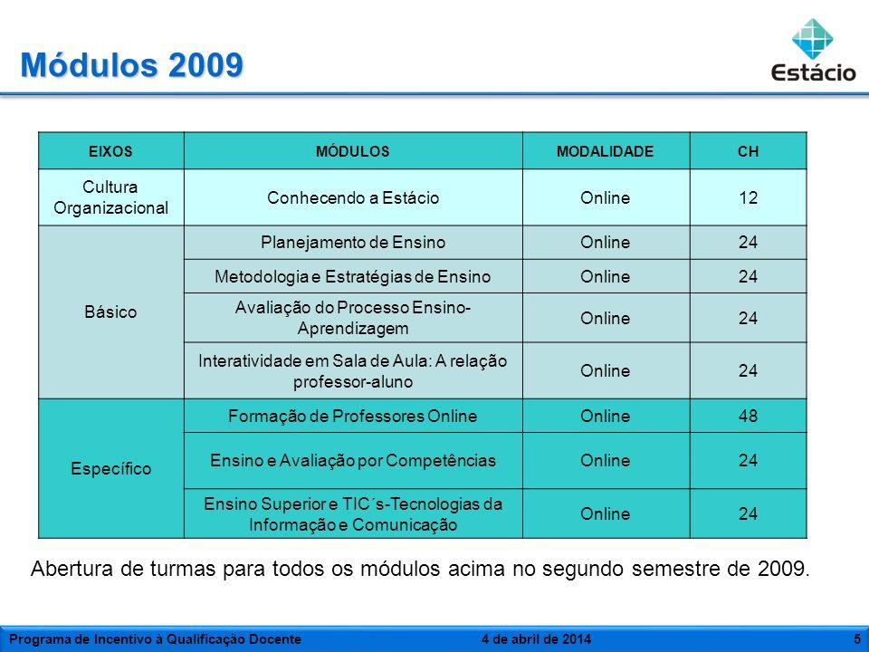 5 Módulos 2009 EIXOSMÓDULOSMODALIDADECH Cultura Organizacional Conhecendo a EstácioOnline12 Básico Planejamento de EnsinoOnline24 Metodologia e Estrat