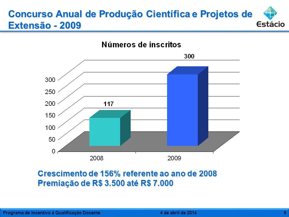 Crescimento de 156% referente ao ano de 2008 Premiação de R$ 3.500 até R$ 7.000 Concurso Anual de Produção Científica e Projetos de Extensão - 2009 Pr