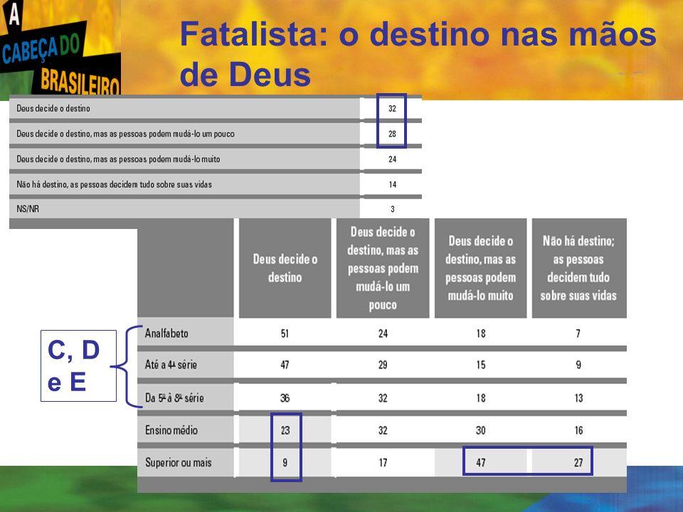 [ 12 ] Fatalista: o destino nas mãos de Deus C, D e E