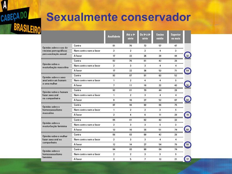 [ 15 ] Sexualmente conservador