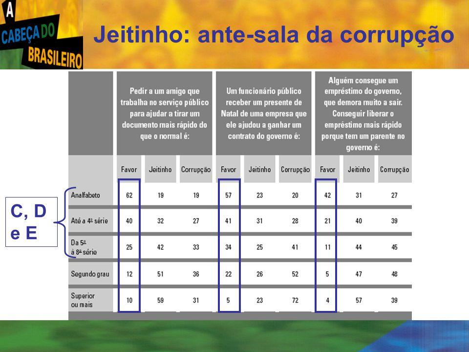 [ 21 ] Jeitinho: ante-sala da corrupção C, D e E