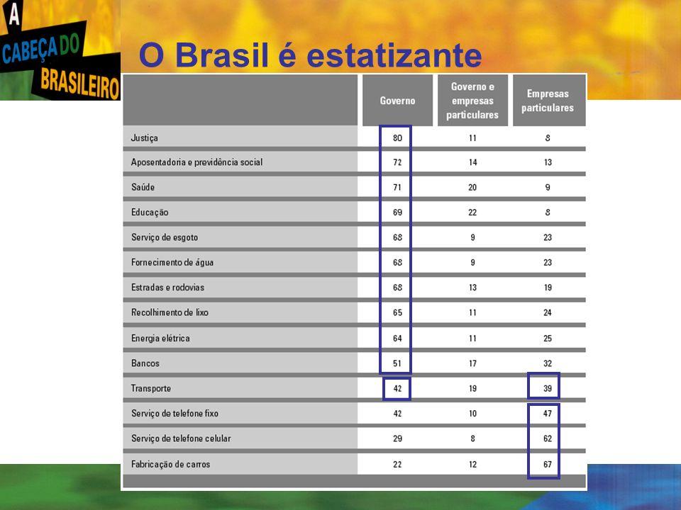 [ 24 ] O Brasil é estatizante